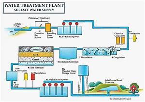 Water Treatment Plant Schematic