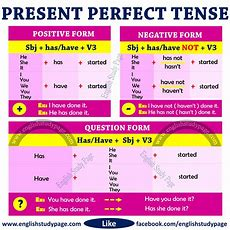Structure Of Present Perfect Tense  English Study Page