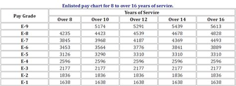 active duty military pay chart usmc infantry brothers