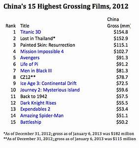 China's Box Office 2012 Re-Cap: Another Stellar Year ...