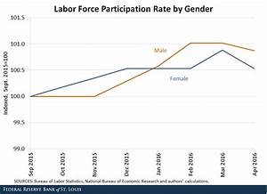 Why Is The Labor Force Participation Rate Increasing?