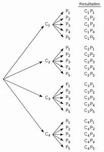 Probabilidad Y Estadistica  Diagrama De  U00c1rbol