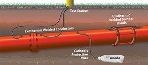 Filoform Cast Resin Cable Joints For Cathodic Protection