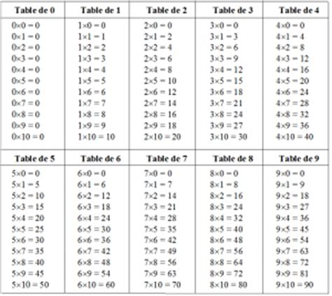 tables de multiplication a imprimer ce2 3 affichages en maths cycle 3 ce2 cm1 cm2