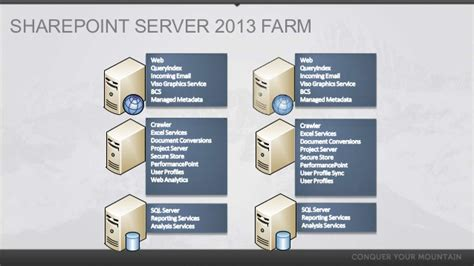 sharepoint server  farm architecture  performance