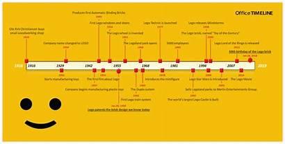 Lego Timeline History Timelines Company Brick Sets