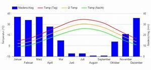 Beste Reisezeit Iran  Klimatabelle Und Klimadiagramm
