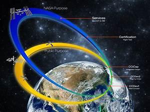 NASA - NASA and Industry Committed to Human Spaceflight ...  Nasa