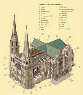 parts of cathedral art history pinterest cathedrals