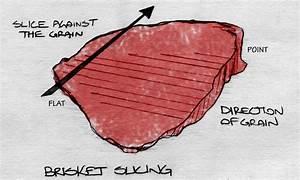 Anatomy Of A Texas Bbq Brisket