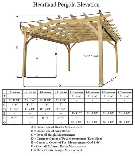 standard pergola measurements pergola post sizes pergola dimensions home renovation pinterest posts flats and arches