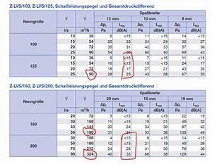 Klimaanlage Selber Einbauen : klimatisierung teil 1 planung und auslegung ~ Yasmunasinghe.com Haus und Dekorationen