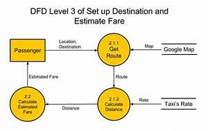 Data Flow Diagram Level 3