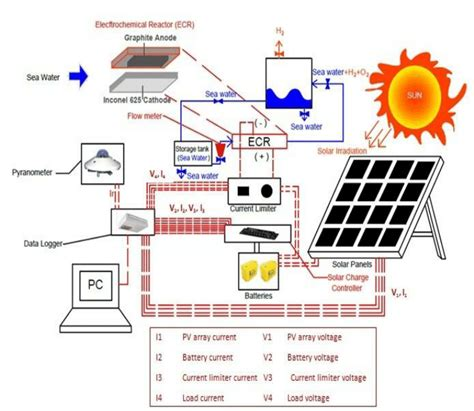Schematic Diagram Shows The Solar Panel Ecr