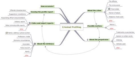 forensic pathologist criminal profiling publish with glogster