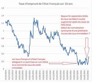 Comparateur Taux Credit : taux immobilier faut il craindre une l g re hausse des taux de cr dit ~ Medecine-chirurgie-esthetiques.com Avis de Voitures
