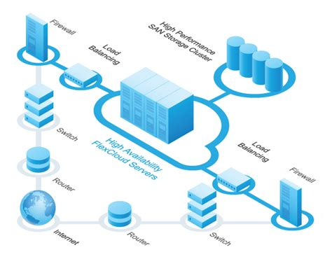 flexcloud cloud servers hostway