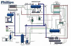 Phillips Interactive Ammonia Refrigeration Plant