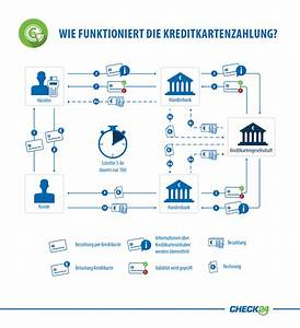 Zahlung Per Rechnung : online bezahlsysteme im e commerce ~ Themetempest.com Abrechnung