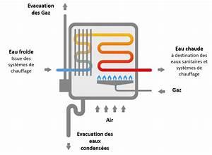 Comparatif Tarif Gaz : comparatif chaudiere gaz combien coute une chaudiere gaz a ~ Melissatoandfro.com Idées de Décoration