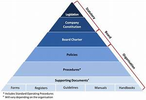 do you need a policy on policies effective governance With security policy framework template