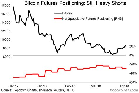 Bitcoin futures perpetual funding rate rises as price surges above us$50,000. Interesting Charts On Bitcoin, And Other Cryptocurrencies - ValueWalk