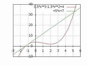 Tangente Und Normale Berechnen : tangente an parabel ~ Themetempest.com Abrechnung