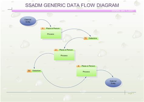 SSADM Diagram Software - Structured Systems Analysis and ...