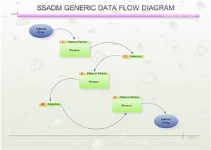 Ssadm Diagram Software