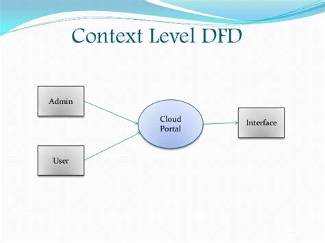 cloud portal architectural design of cloud portal