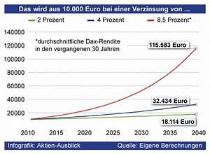 Rendite Aktien Berechnen : so entwickeln sich euro ~ Themetempest.com Abrechnung