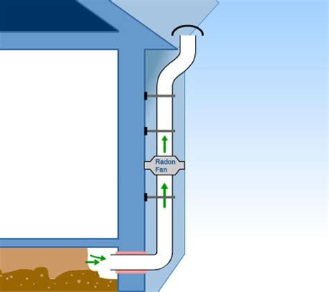 Radon Extraction Fan Twistfix