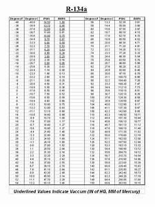 Refrigerant Pt Chart R134a Di 2020