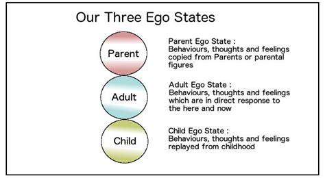 understanding  ego states romasharma medium