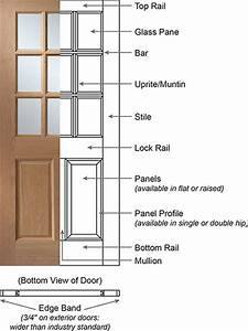 What Are Door Frames Called