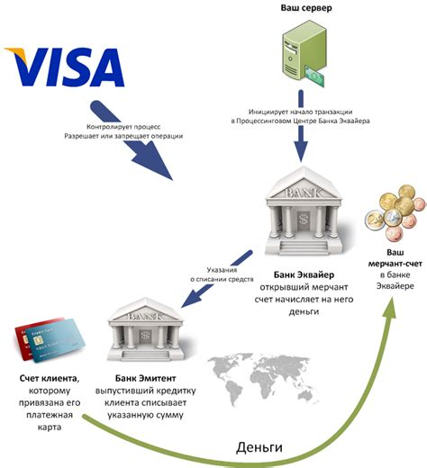In fact, it seems you can't find out the precise amount you can charge without working with your processor. How does acquiring of payments and merchant account works