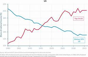 Piketty and 100 researchers: inequality is getting worse ...
