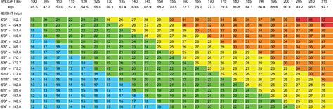 bmi chart bmi scale chart download