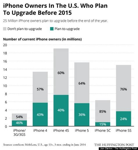 iphone 6 upgrade cost apple inc aapl iphone 6 sales would be driven by