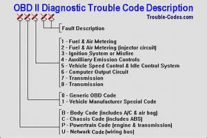 On-board Diagnostics  Obd Ii