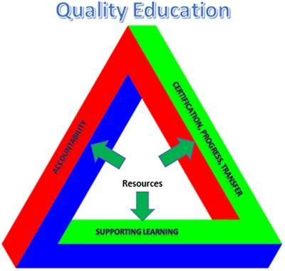 frontiers  assessment purpose triangle balancing