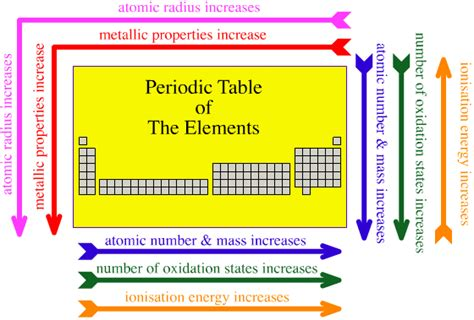periodic table trends worksheet online upcat review forum view topic periodic trends