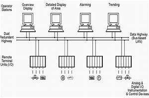 Five Terms You Must Be Familiar With  Scada  Dcs  Plc  Rtu