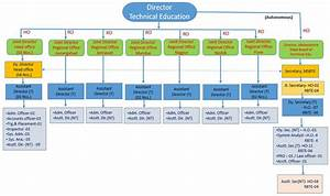Act Government Organisational Chart Directorate Of Technical Education Maharashtra State