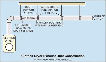 clothes dryer vent clothes dryer exhaust systems home owners