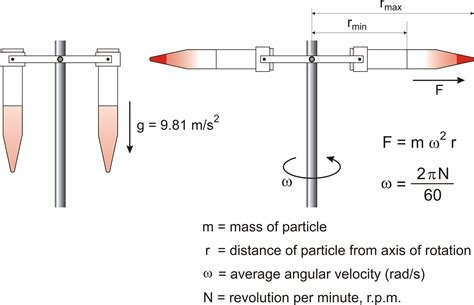Swing Away Definition by Chemistry Glossary Search Results For Centrifuge