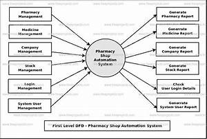 Pharmacy Shop Automation System Dataflow Diagram  Dfd