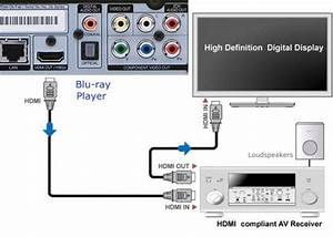 Blu Ray Player Connections