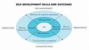 Self-Development Lab - Rotman School of Management