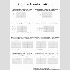 Andreas Grech's Blog A Function Transformations Reference Sheet